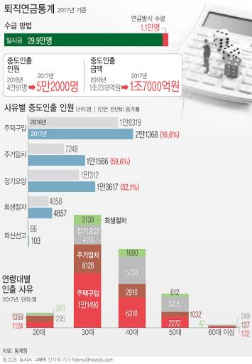 퇴직금 중간정산 통계